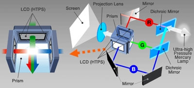 LCD proiettori