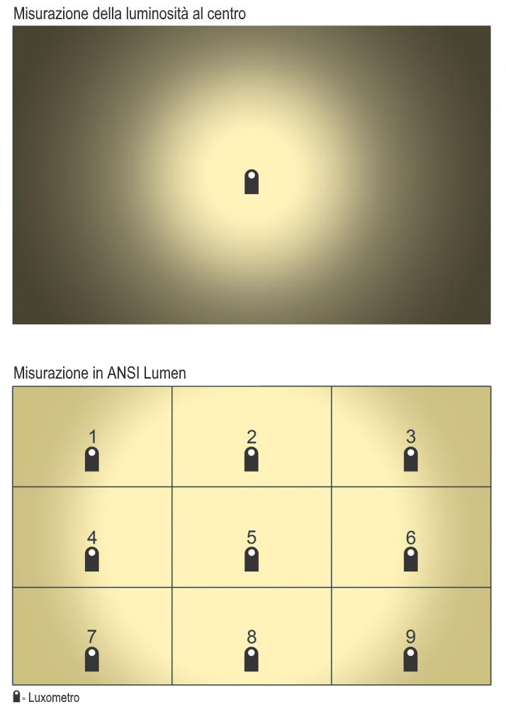 luminosità al centro