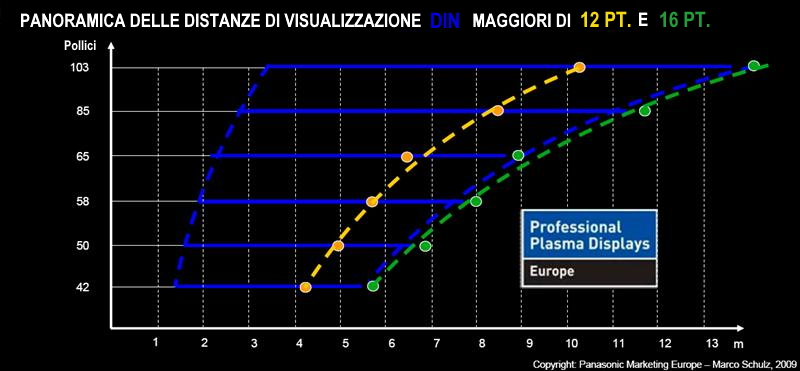 calcolo dimensione display